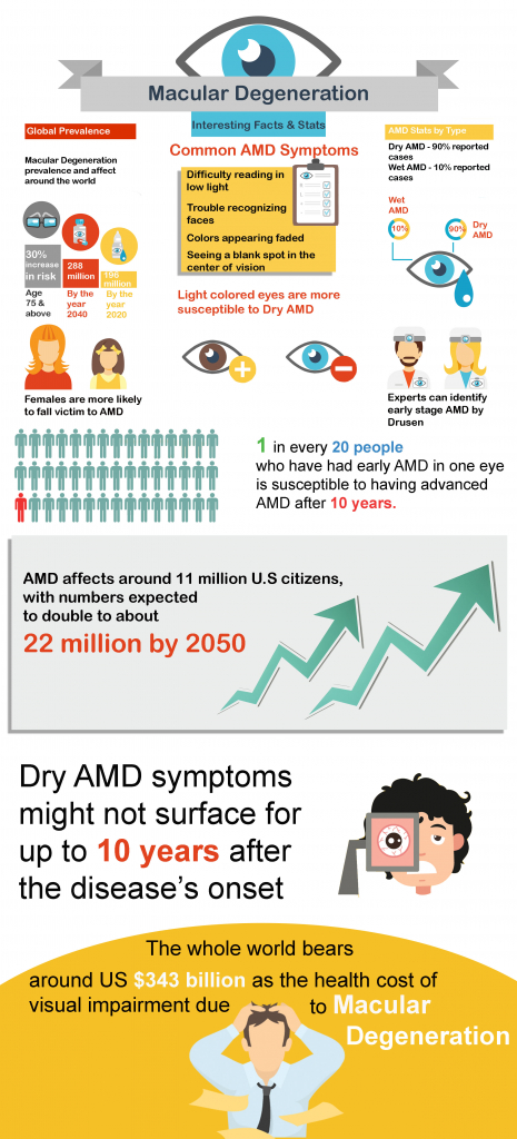 Age Related Macular Degeneration Factsheet – 40 Interesting AMD Facts Infographics